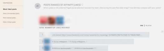 Posts Ranked by Afinity (Likes)