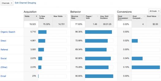Analytics Source