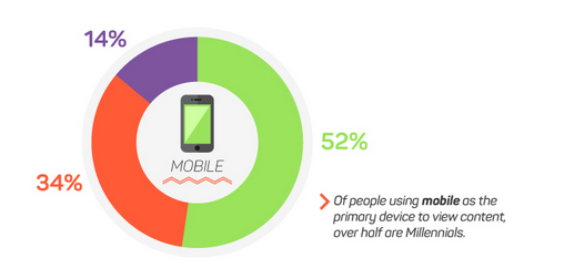 mobile millenials