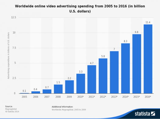 Global-Online-video-ad-spend