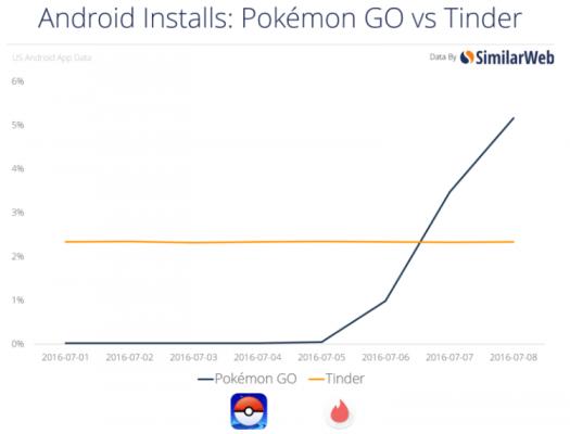 pokemon vs tinder