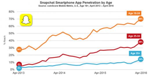 snapchat growth