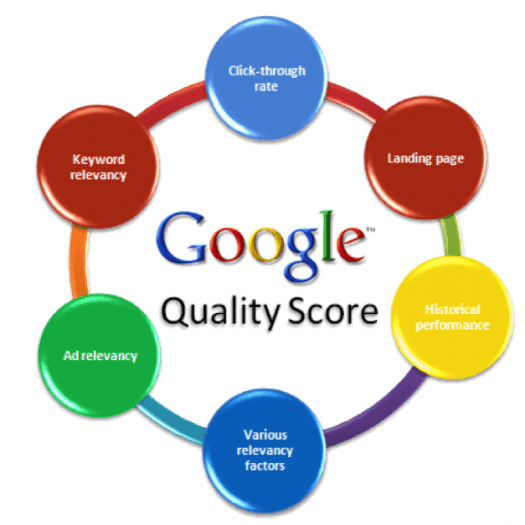Google-Adwords-Quality-Score-Optimization