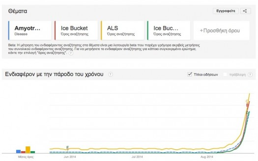 Google Trends ALS