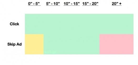 Πράσινο σημαίνει καλό. Κόκκινο κακό. Κίτρινο ουδέτερο.