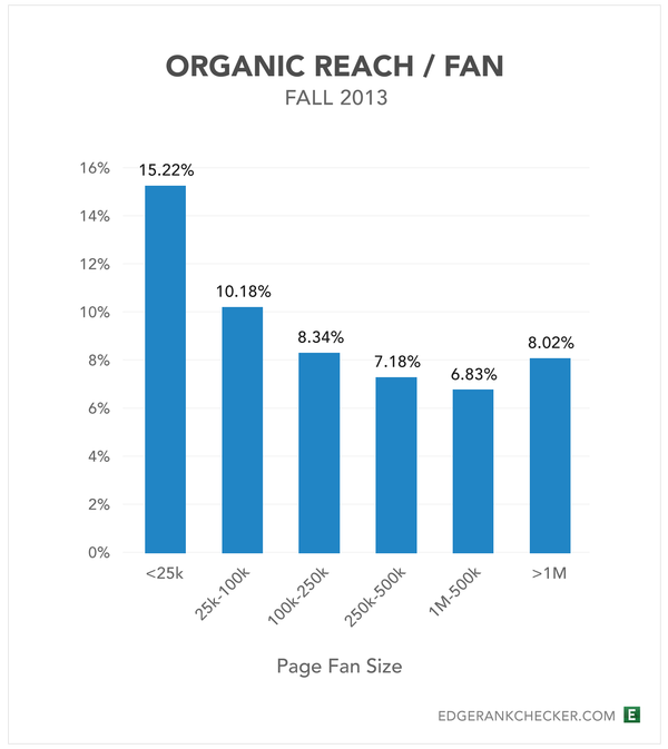 rsz_organic-reach1